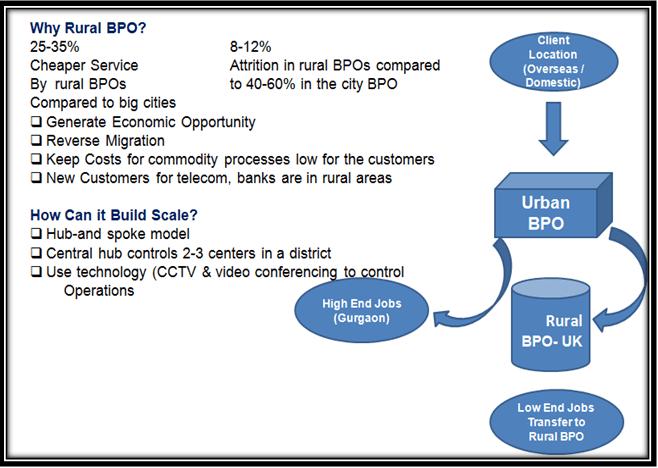 Rural BPo Services - Headway BPO